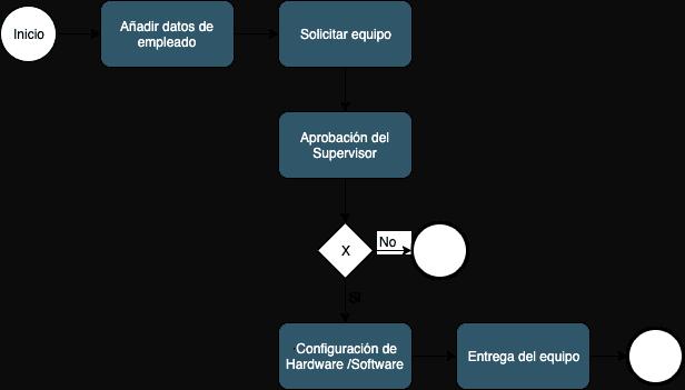 Diagrama de Gestión de Procesos de Negocio